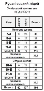 Учнівський склад на 05.03.18