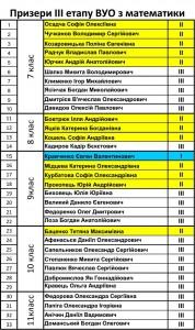 Призери ІІІ етапу ВУО з математики_1