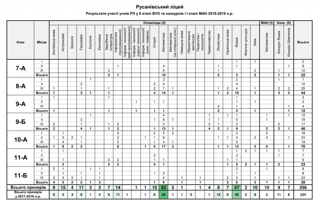 Результати участі учнів РЛ у ІІ етапі ВУО 2018-2019